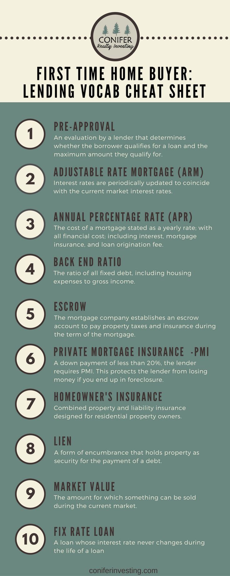 Lending Vocab Cheat Sheet Conifer Realty Group Home Mortgage