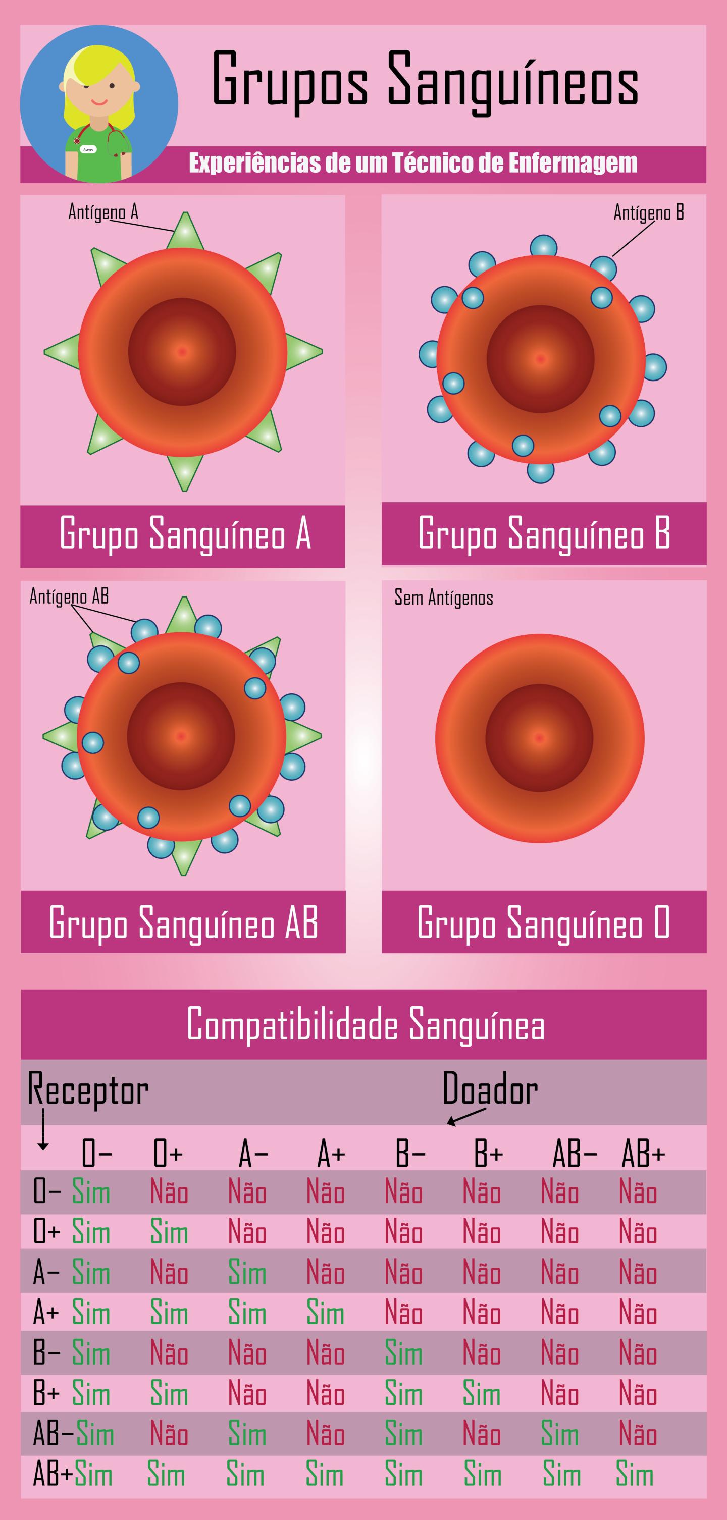 Grupos Sanguíneos | Biología, Medicina y Biomedica