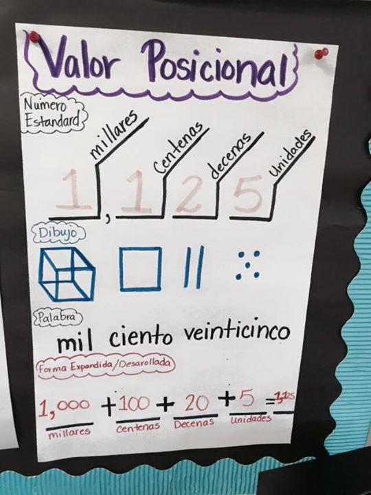 Place Value Anchor Chart Garfield Es Pisd Classroom