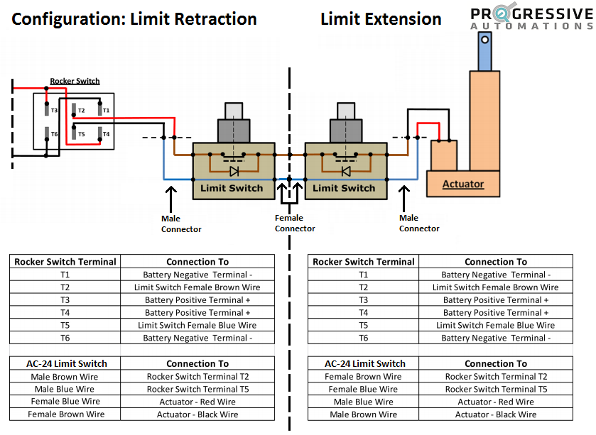 Linear Actuator Control Using An External Limit Switch With
