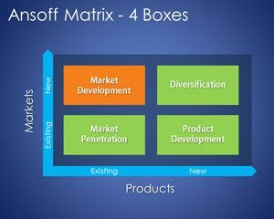 4 boxes ansoff matrix template for powerpoint | things to try, Modern powerpoint