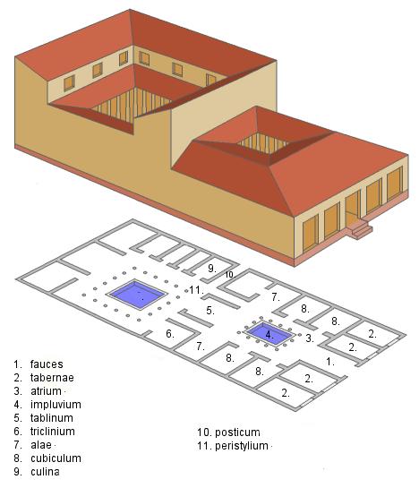 Khan Academy Roman House Ancient Roman Houses Ancient Rome