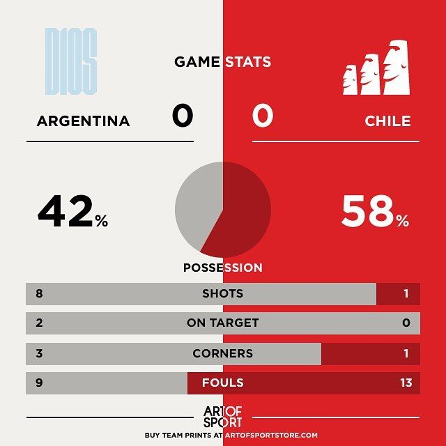 65 mins in and Chile still haven't had one shot on target and only one shot!  #copaamerica #argentina #messi #vamos #chile