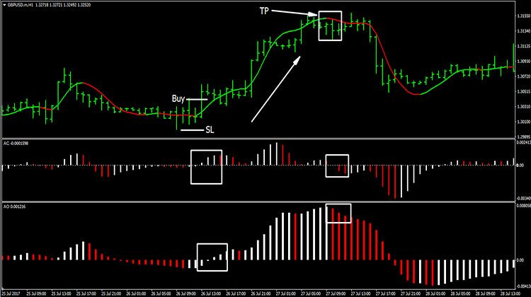 Forex Awesome Accelerator Hma Strategy Trading Quotes Trading