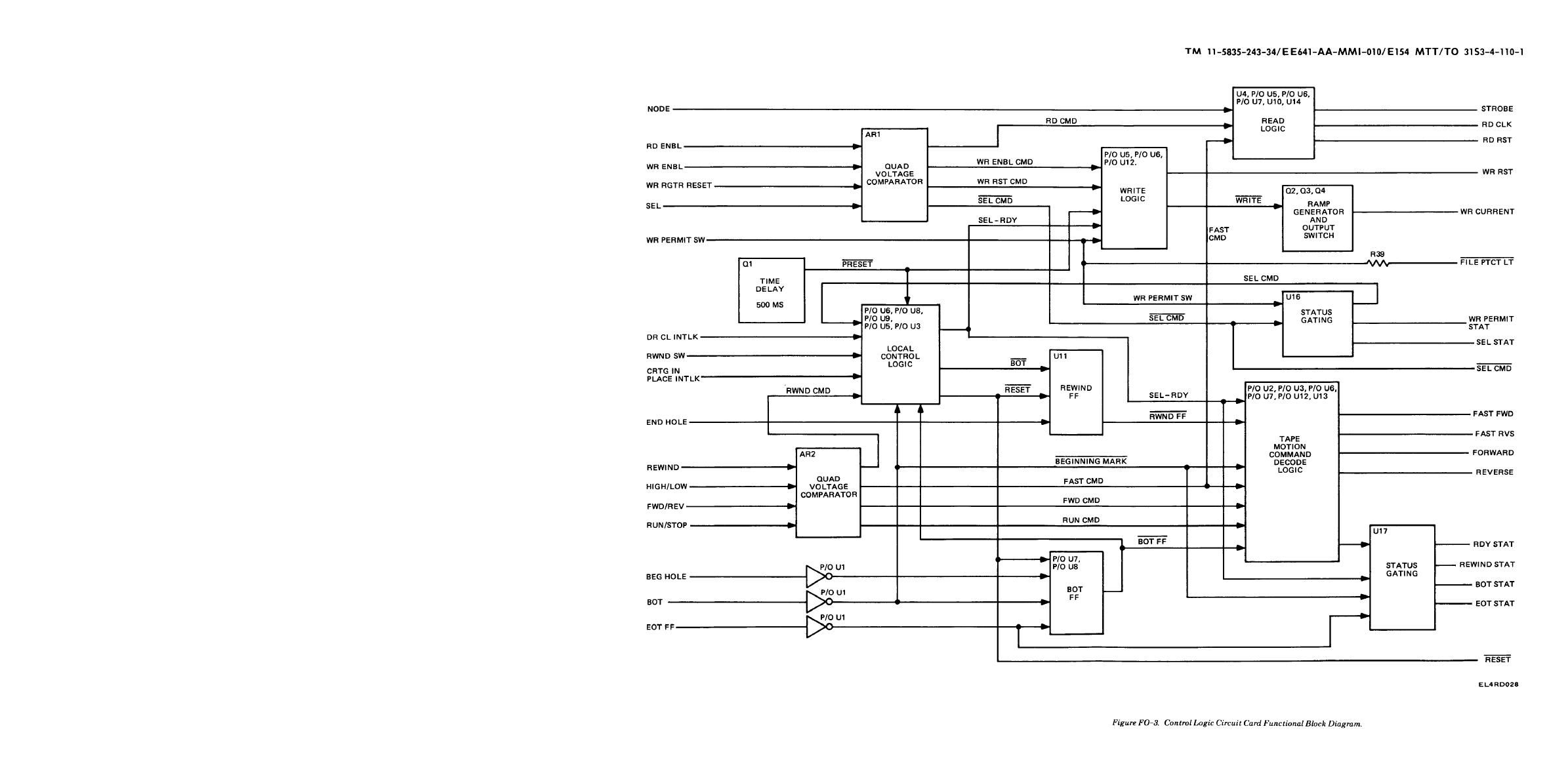 20 Clever Functional Block Diagram Software References