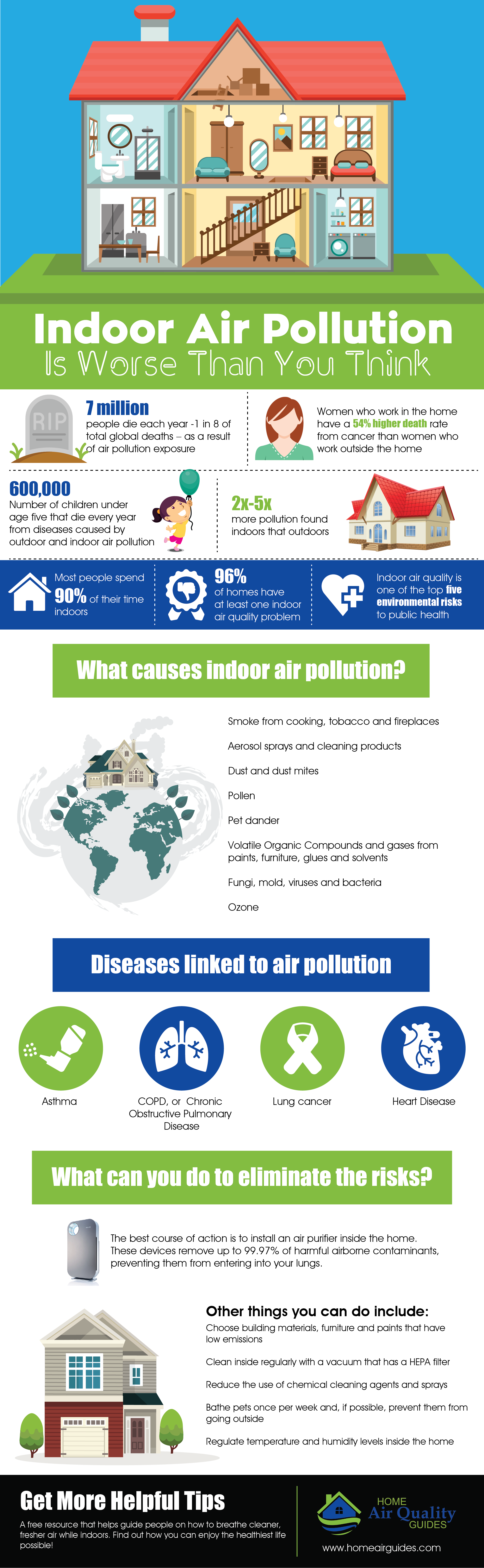 Indoor Air Pollution Is Worse Than You Think Infographic Air