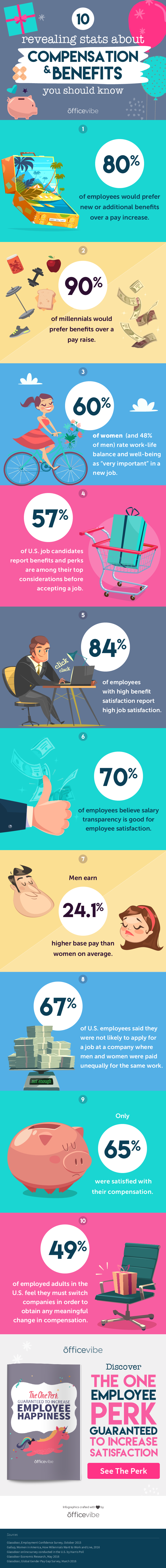 10 Revealing Statistics About Compensation And Benefits You Should Know