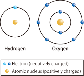 Schematic Of Hydrogen And Oxygen Atoms Atom Oxygen Electrons