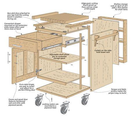 Rolling Storage Cart Plans Kitchen Cart Woodsmith Plans Wood