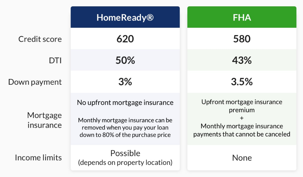 Homeready Mortgages Guidelines Limits With Images Mortgage