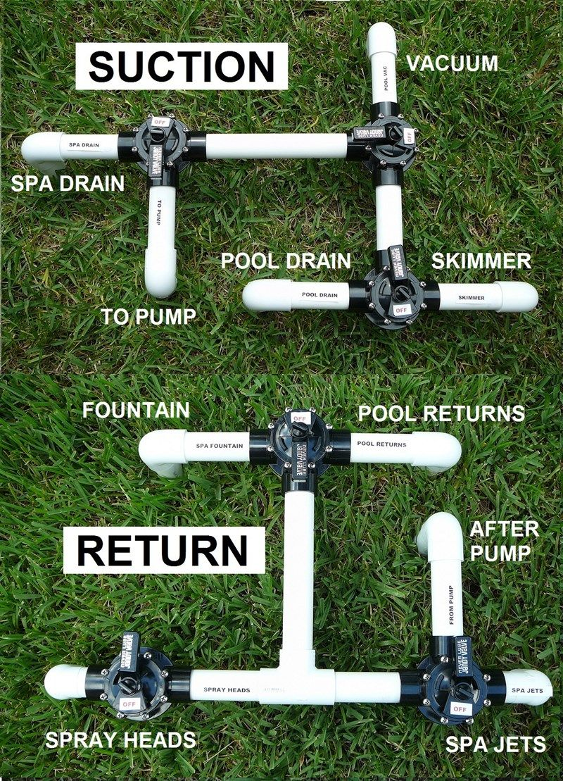How To Set Up Pool Diverter Valves For Pool Spa Water