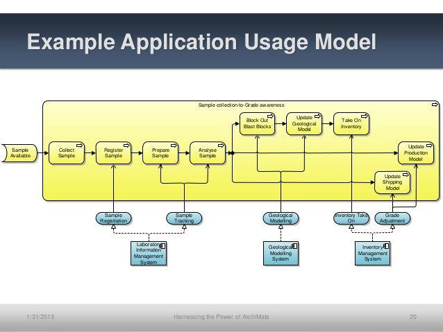 Hasil gambar untuk example of archimate 3 full diagram archimate hasil gambar untuk example of archimate 3 full diagram ccuart Gallery