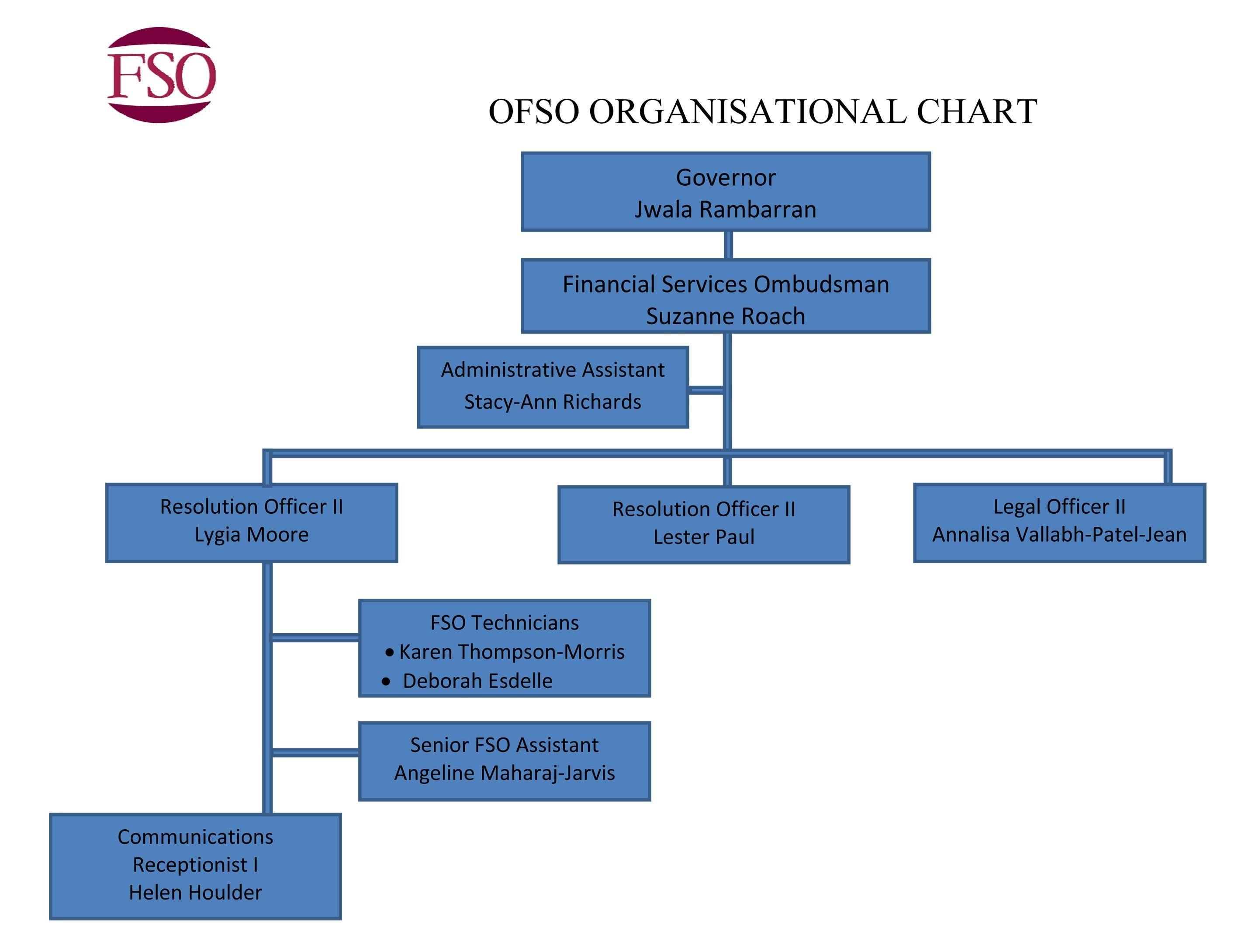 Unique Microsoft Organization Chart Templates Xls Xlsformat