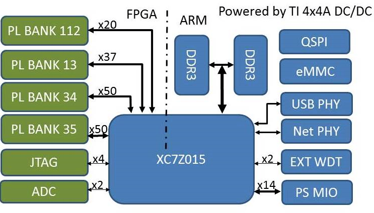 xilinx zynq-7000 myc-c7z015 cpu module function block diagram