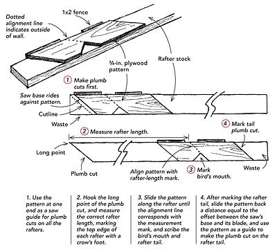 An improved rafter pattern - Fine Homebuilding Tip | wood working ...