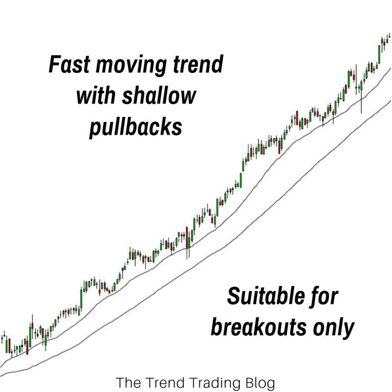 How To Trade Breakouts Pullbacks The Trend Trading Blog