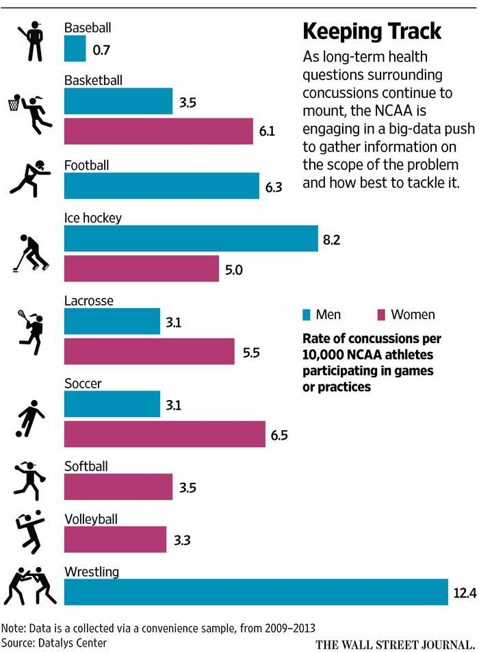 Ncaa Has A Concussion Problem And It Needs Data Rate Of