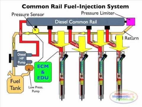 17++ Soal diesel common rail info