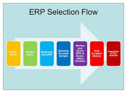Take Your Small Business To Next Level With Erp Software Small Business Proposal Templates The Selection