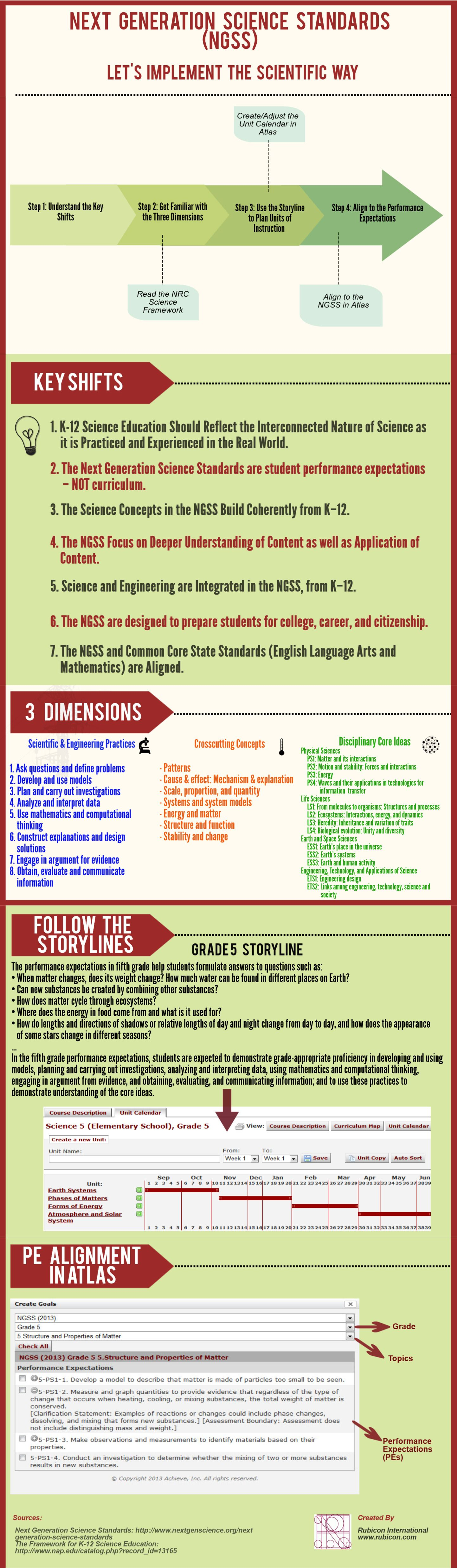 Next Generation Science Standards Ngss Let S Implement The Scientific Way