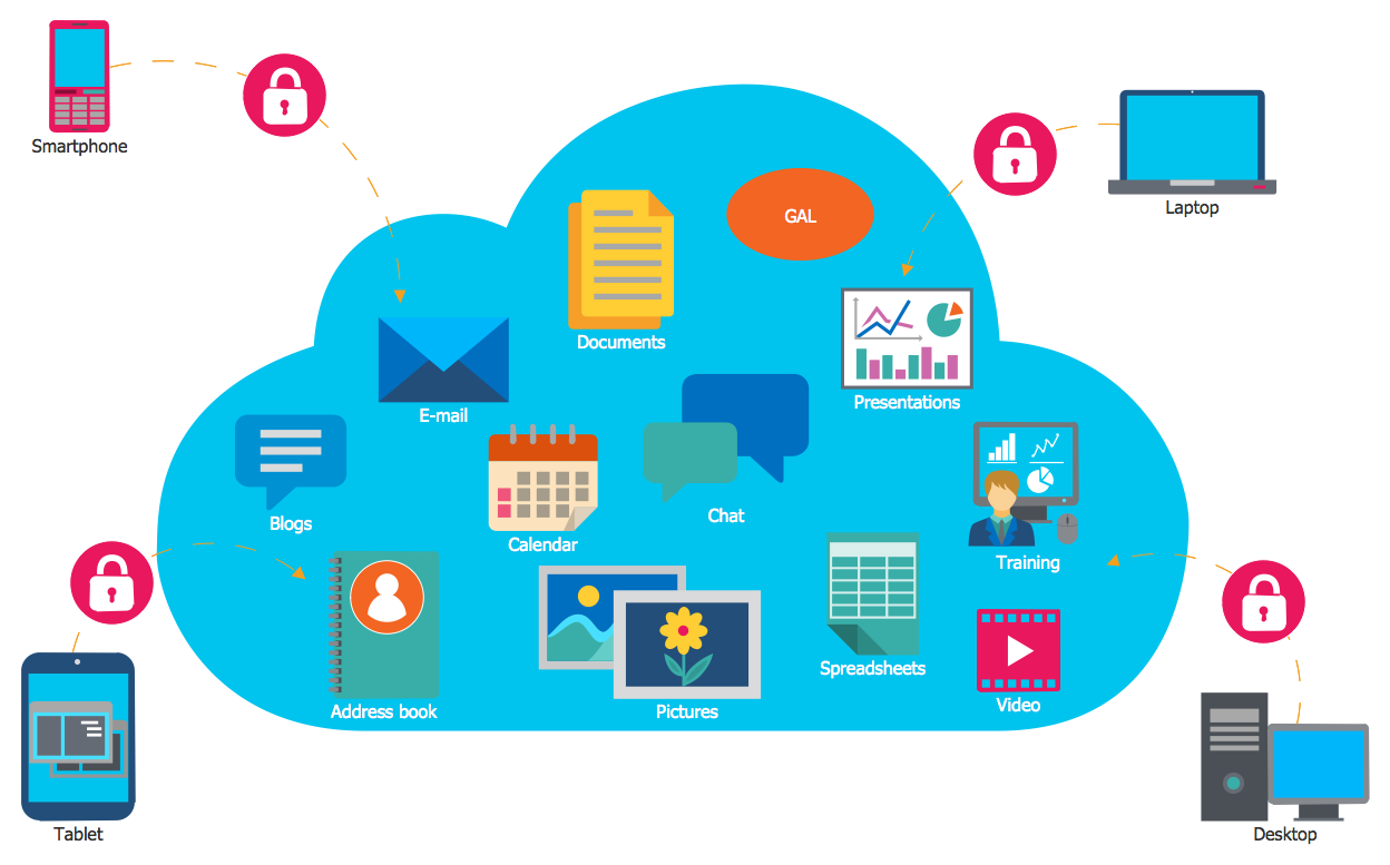 Cloud Computing Diagrams Solution Cloud Computing Hybrid Cloud Cloud Computing Services