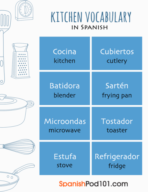 🍳 🍴 Spanish Basic Kitchen Vocabulary!