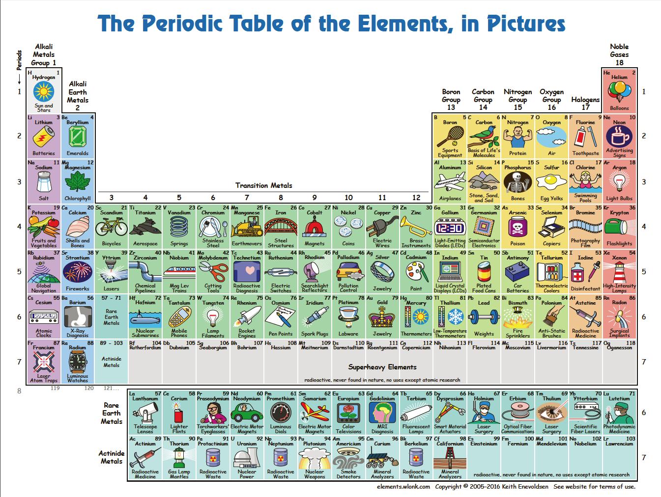 Pin de carla gomes en maps infographics pinterest un padre ha dibujado esta tabla con los 118 elementos y sus aplicaciones en la vida diaria urtaz Choice Image