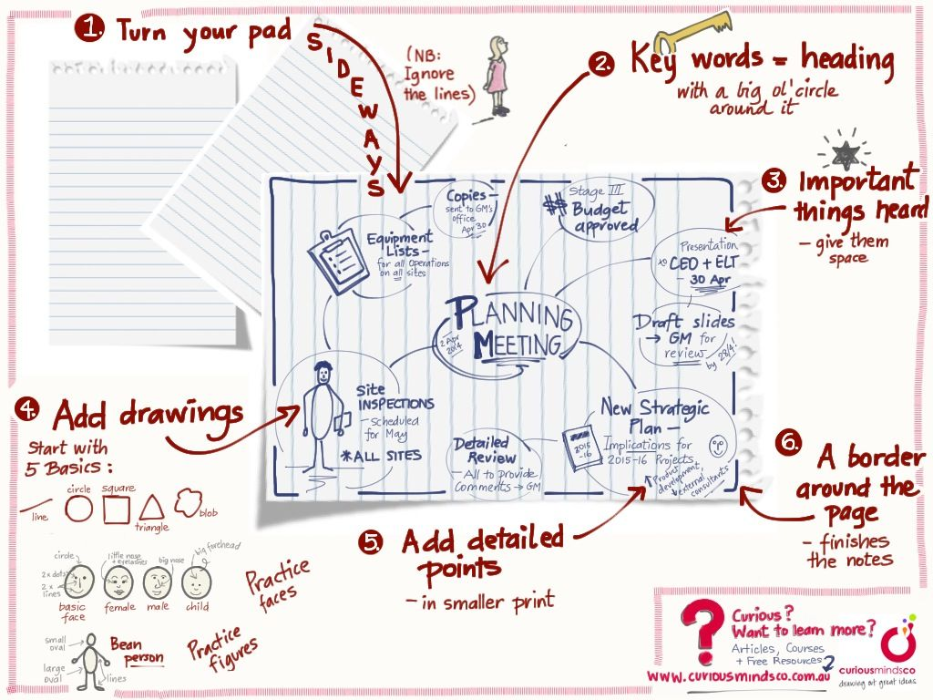 6 Surprisingly Simple Ways to Kick Start Your Visual Thinking Skills - new article on www.curiousmindsco.com.au/articles
