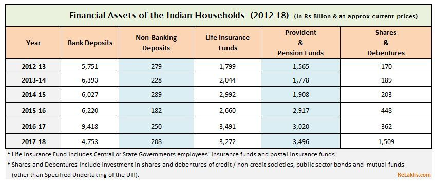 Where Do Indian Households Invest Their Money Financial Asset