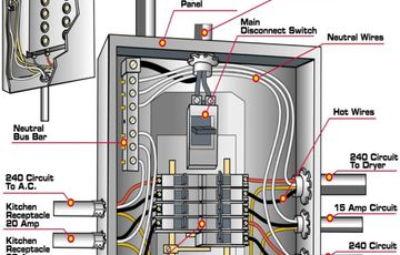 200 amp main panel wiring diagram electrical panel box diagram rh pinterest com Wiring 200 Amp Sub Panel Wire Wiring a 400 Amp Service