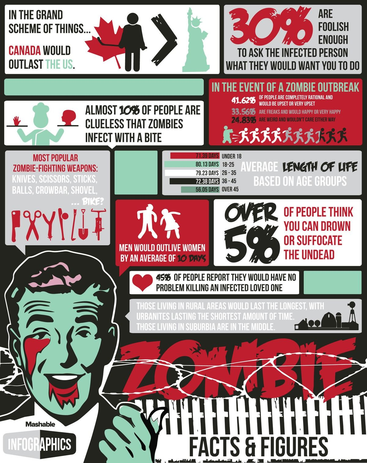 How Long You Would Last In A Zombie Apocalypse Infographic
