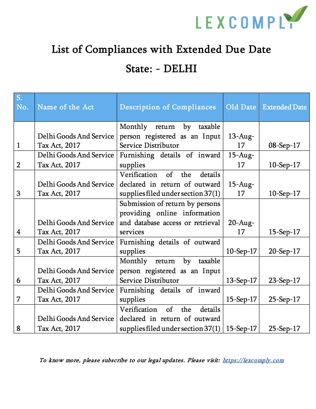 List of Compliance with Extended Due Date under Delhi Goods and Service Tax  (GST)