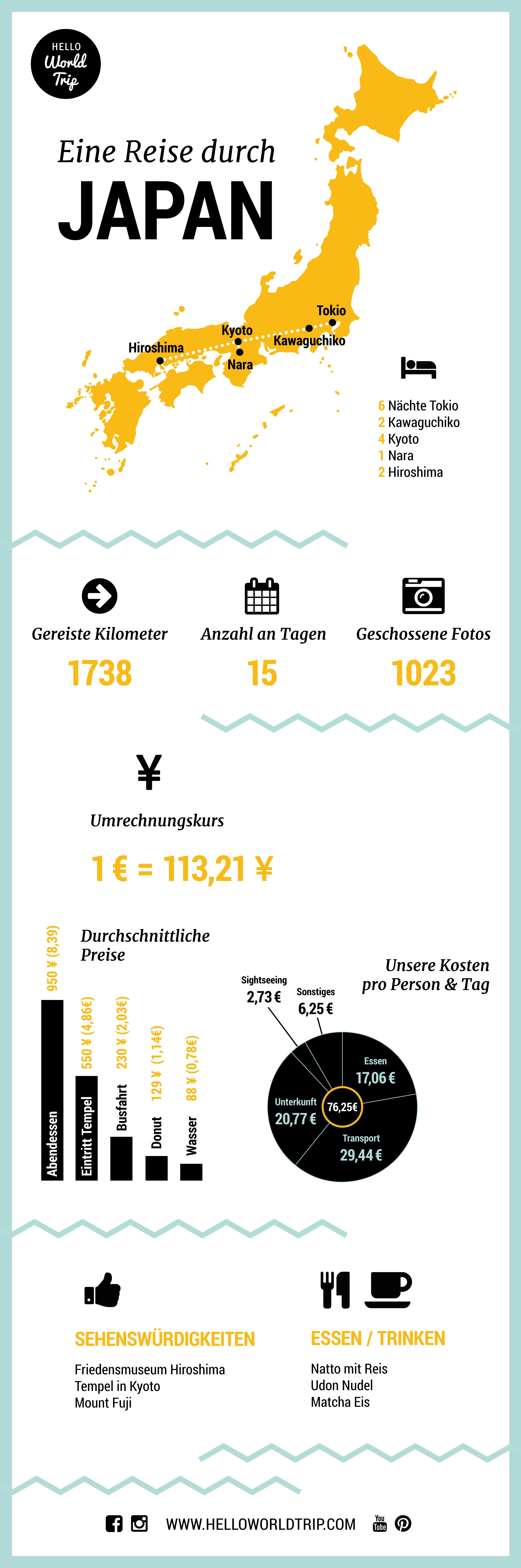 Infografik Eine Reise Durch Japan Japan Reisen Infografik Reisen