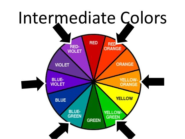 Intermediate Colors Color Theory In 2018 Pinterest