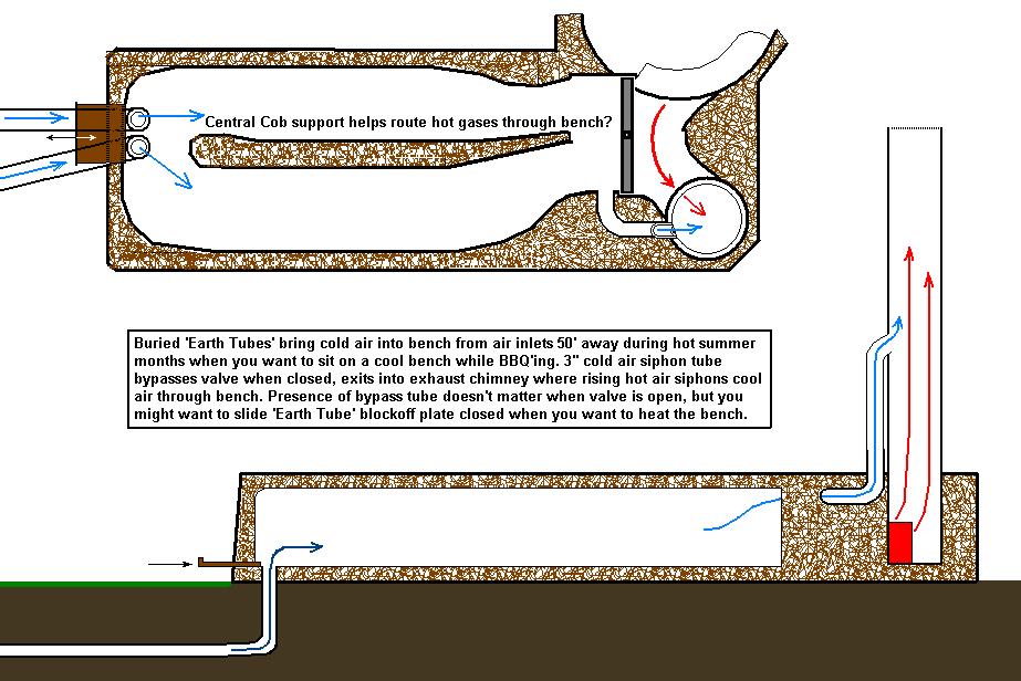rocket mass heater plus cold air from underground plan
