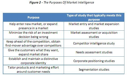Market Intelligence Versus Traditional Research And Data Dumping