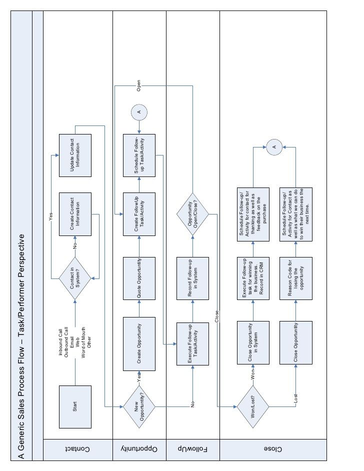 A Generic Sales Process Flow u2013 Task\/Performer Perspective - process flow in word