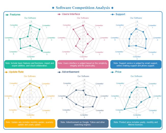 Spider Chart Radar Chart Competitor Analysis Chart Infographic