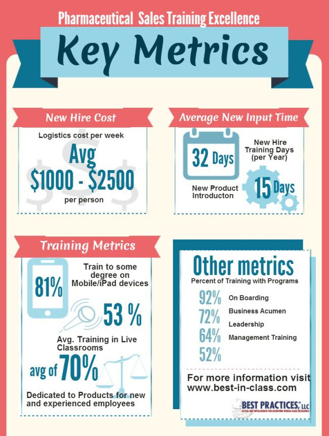 Infographic: Key Pharma Sales Training Metrics #pharma #pharmasales ...