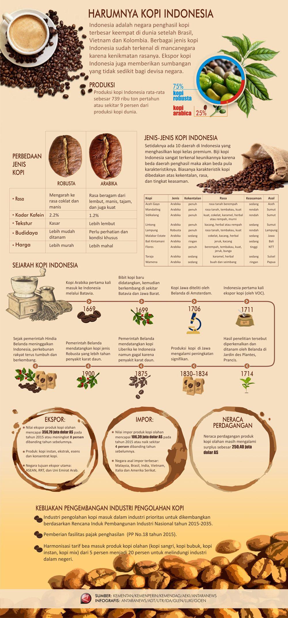 Indonesia coffe Pecinta kopi, Kopi, Resep kopi