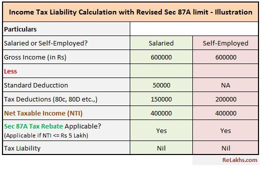 Budget 2019 Revised Section 87a Tax Rebate Liability Calculation Ilration