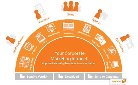 Marketing Asset Portal Marcom Com Digital Asset Management Strategic Marketing Asset Management