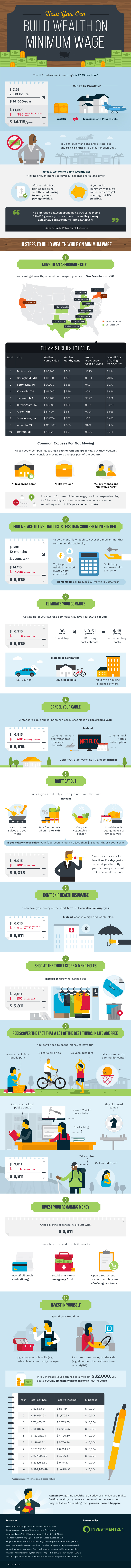 How You Can Build Wealth on Minimum Wage #infographic