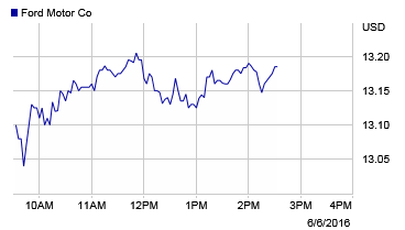 Ford Stock Ford Stock Ford Chart