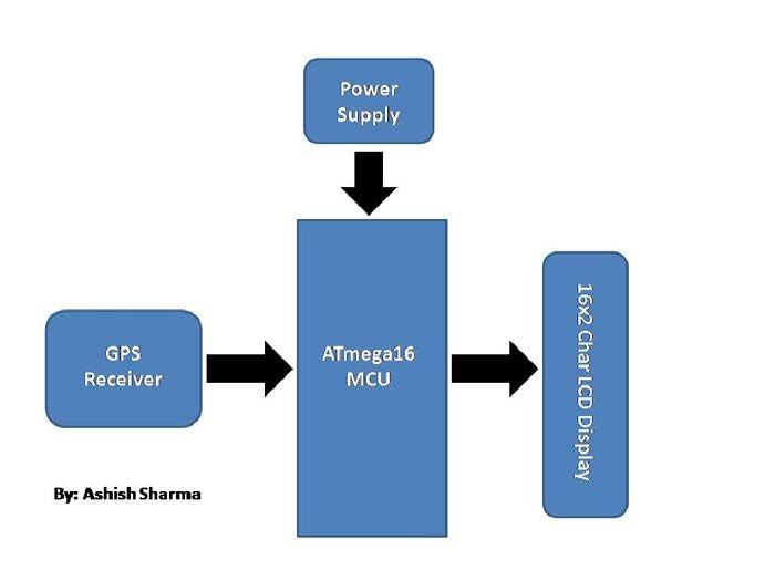 Block Diagram - GPS Receiver   AVR Tutorial & Projects