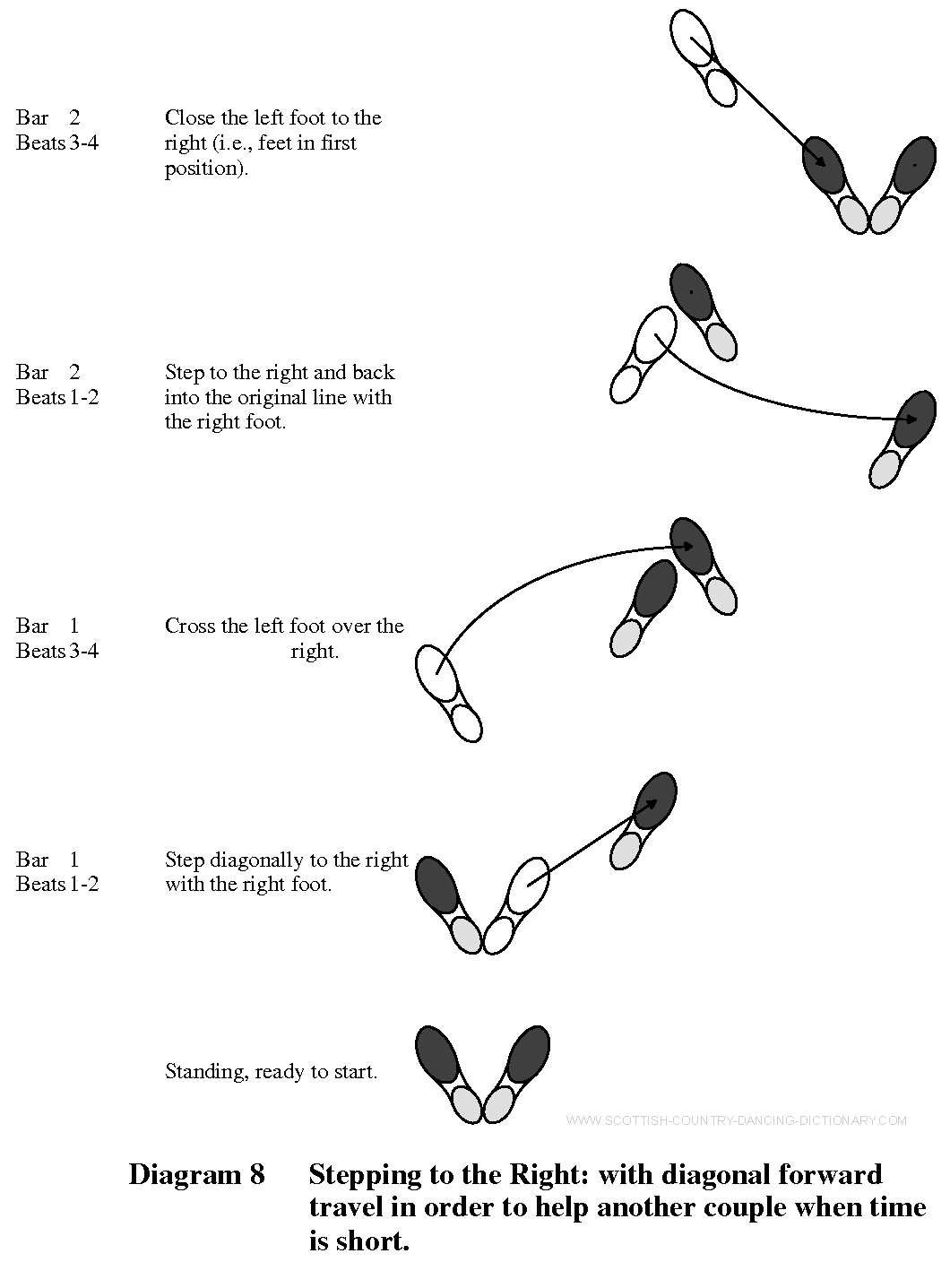 dance step diagram | Diagram 8 - Stepping To The Right ... on