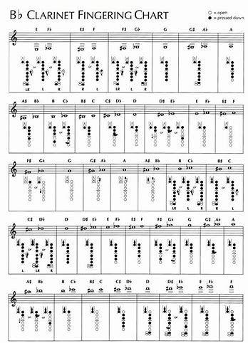 Resultado de imagen de clarinet fingering chart Música Pinterest