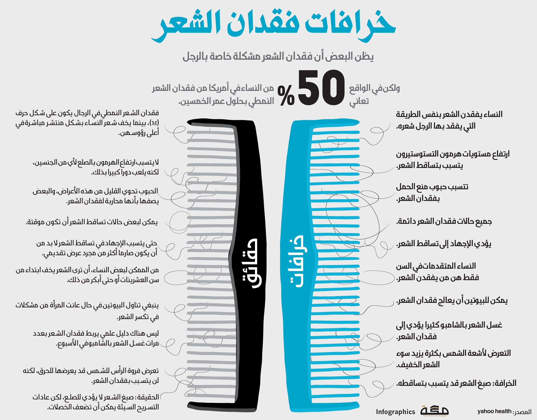 خرافات فقدان الشعر صحيفة مكة انفوجرافيك منوعات Infographic Bar Chart Chart