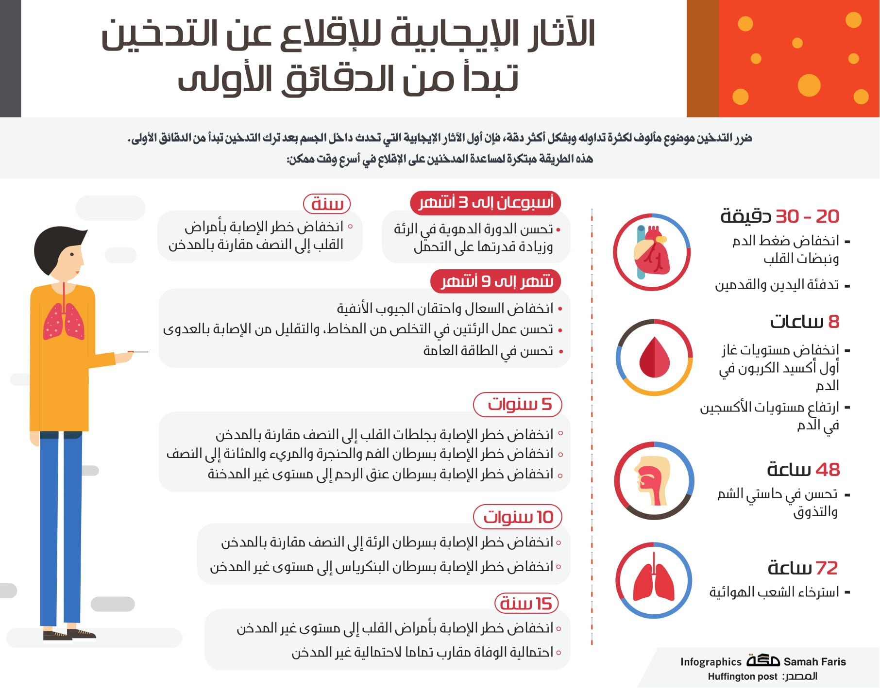 الآثار الايجابية لللإقلاع عن التدخين تبدأ من الدقائق الأولى صحيفة مكة انفوجرافيك صحة Health Advice Health Remedies Health