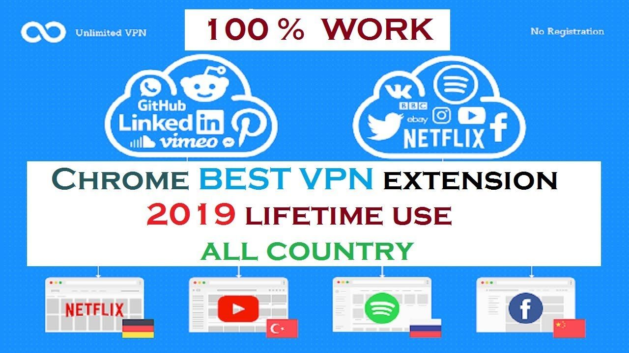 Top Free Unlimited Vpn For Windows